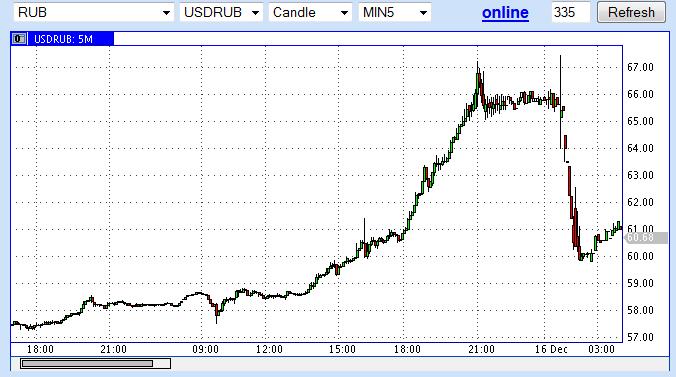 USDRUB 15.12