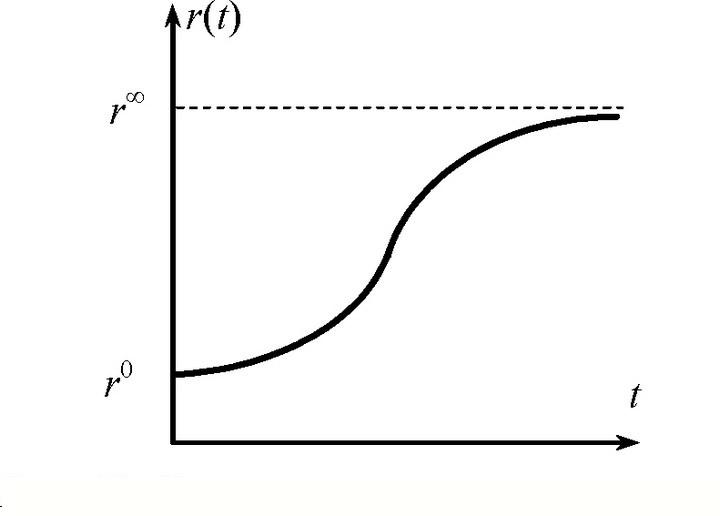 Картинки по запросу логистическая кривая
