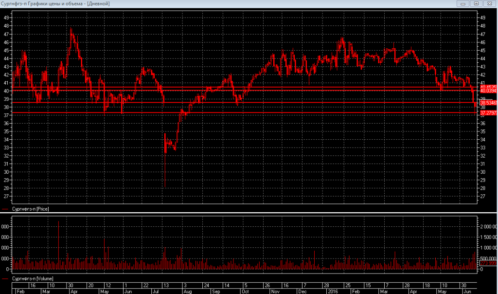 Сургутнефтегаз-преф: самая низкая цена за последние полтора года
